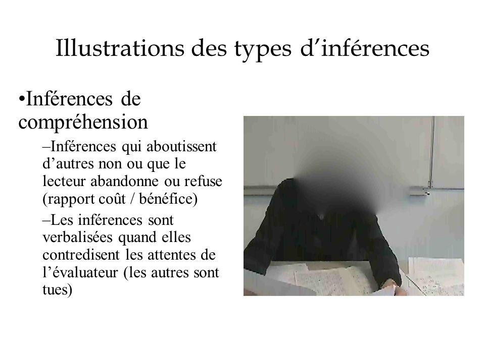 Illustrations des types dinférences Inférences de compréhension –Inférences qui aboutissent dautres non ou que le lecteur abandonne ou refuse (rapport