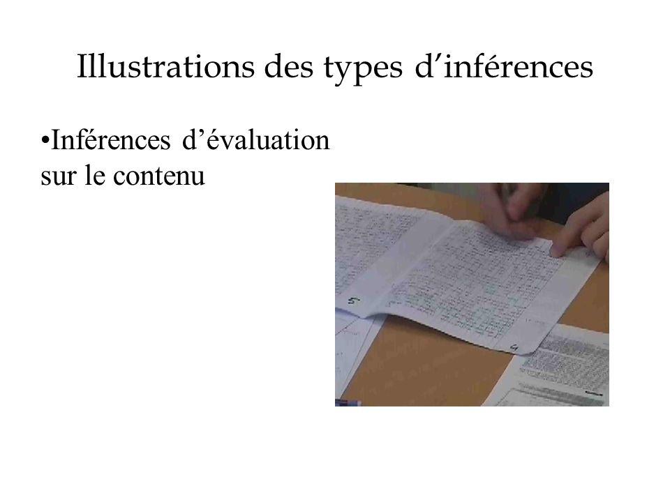 Illustrations des types dinférences Inférences dévaluation sur le contenu
