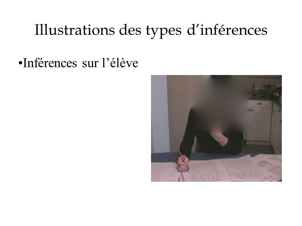 Illustrations des types dinférences Inférences sur lélève