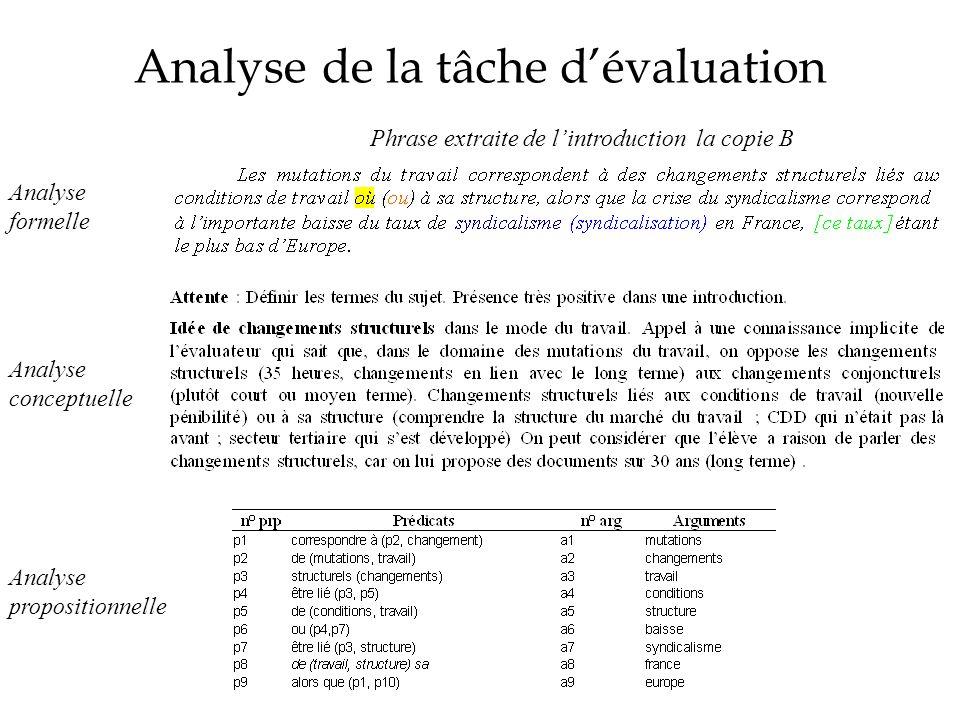 Analyse de la tâche dévaluation Phrase extraite de lintroduction la copie B Analyse propositionnelle Analyse conceptuelle Analyse formelle