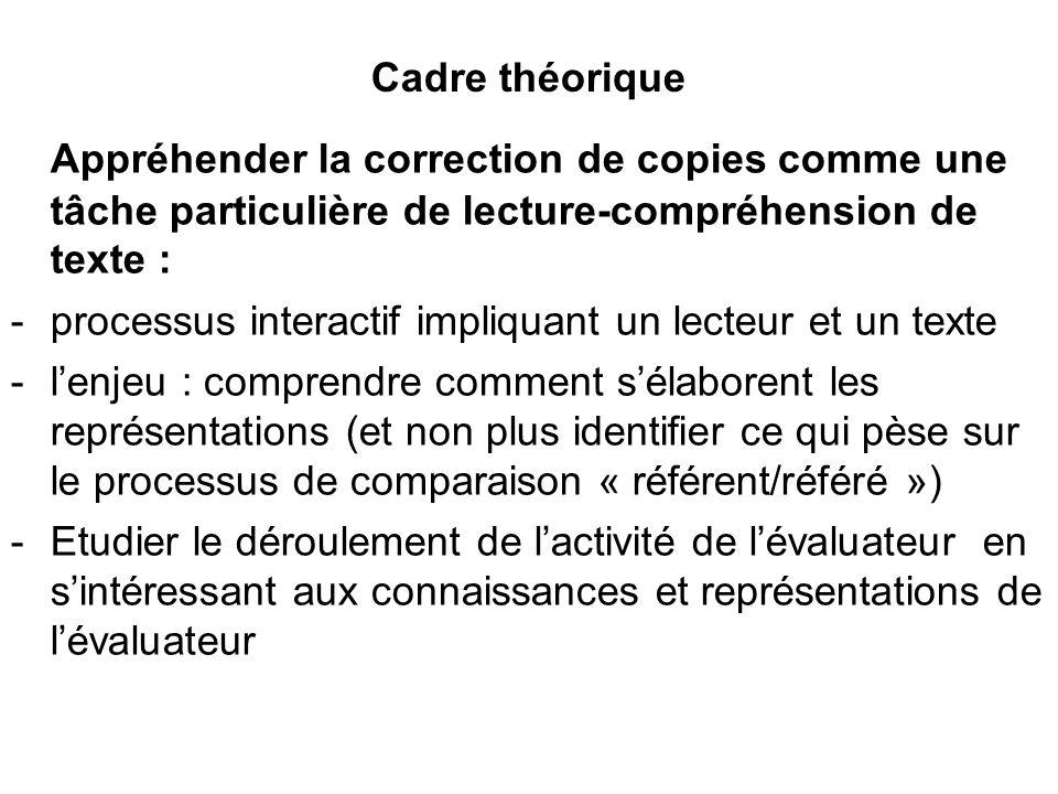 Cadre théorique Appréhender la correction de copies comme une tâche particulière de lecture-compréhension de texte : -processus interactif impliquant
