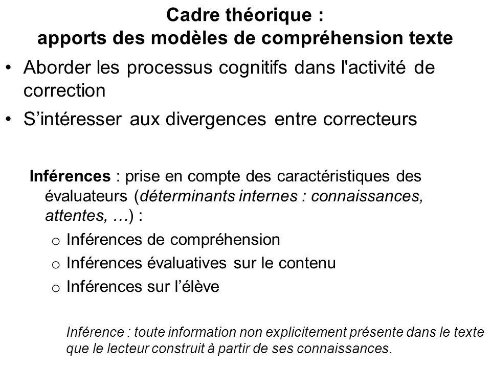 Cadre théorique : apports des modèles de compréhension texte Aborder les processus cognitifs dans l'activité de correction Sintéresser aux divergences