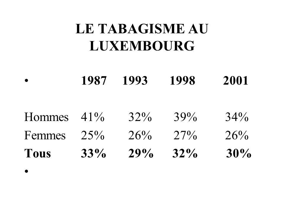 LE TABAGISME AU LUXEMBOURG 1987 1993 1998 2001 Hommes41% 32% 39% 34% Femmes25% 26% 27% 26% Tous33% 29% 32% 30%