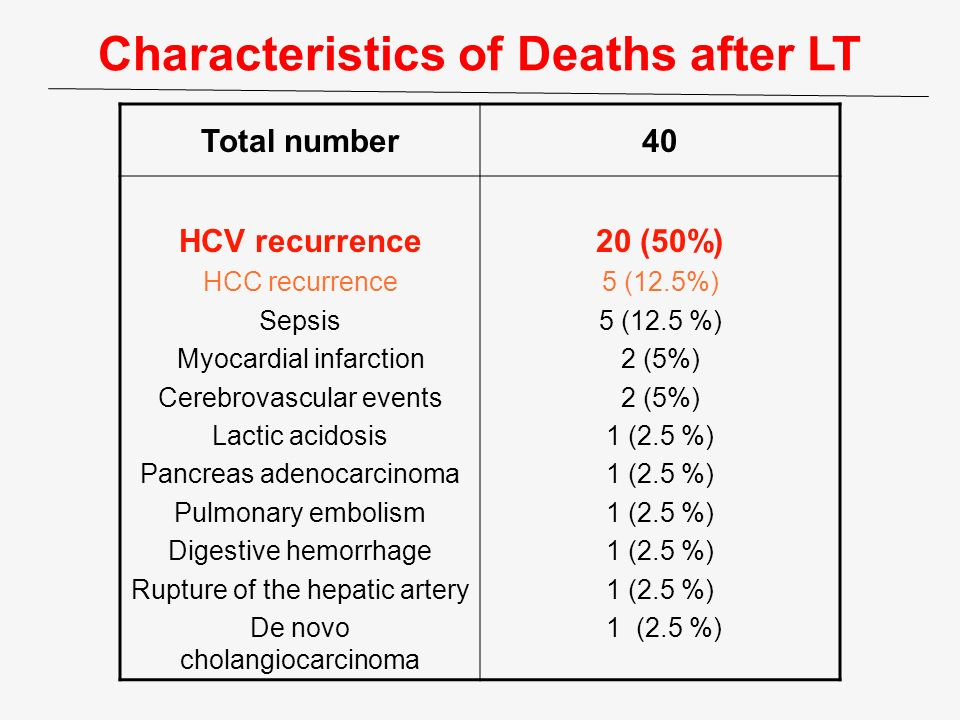 Characteristics of Deaths after LT Total number40 HCV recurrence HCC recurrence Sepsis Myocardial infarction Cerebrovascular events Lactic acidosis Pa