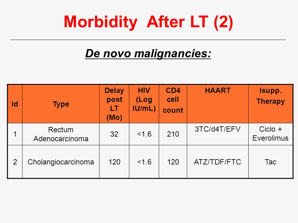 Morbidity After LT (2) IdType Delay post LT (Mo) HIV (Log IU/mL) CD4 cell count HAARTIsupp. Therapy 1 Rectum Adenocarcinoma 32<1.6210 3TC/d4T/EFVCiclo