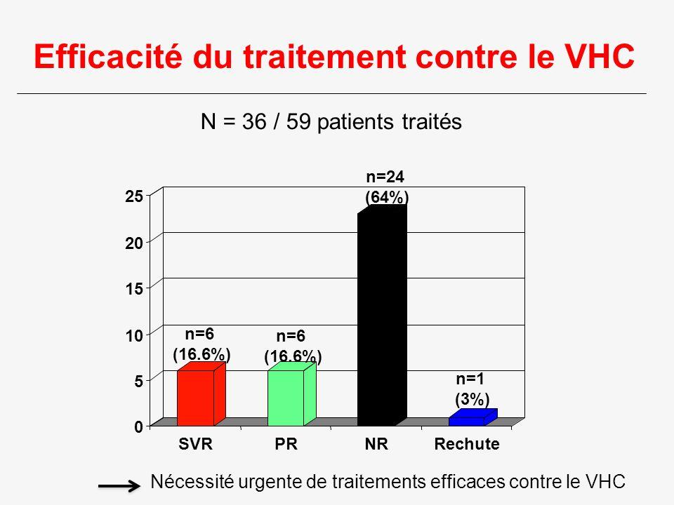 Efficacité du traitement contre le VHC 0 5 10 15 20 25 SVRPRNRRechute n=6 (16.6%) n=6 (16.6%) n=24 (64%) n=1 (3%) N = 36 / 59 patients traités Nécessi
