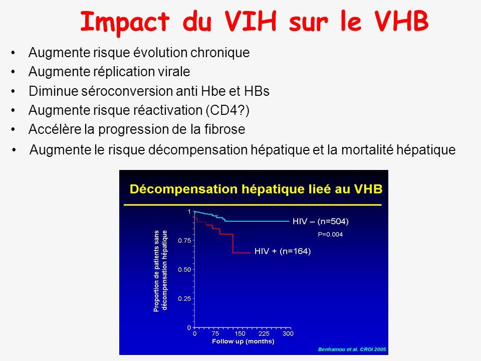 Impact du VIH sur le VHB Augmente risque évolution chronique Augmente réplication virale Diminue séroconversion anti Hbe et HBs Augmente risque réacti