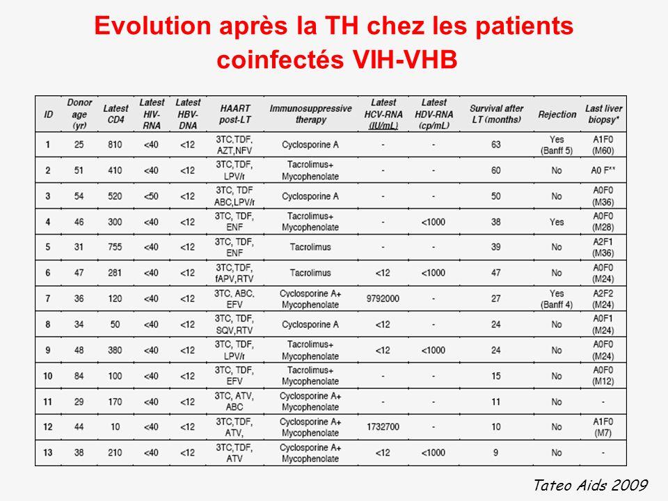 Evolution après la TH chez les patients coinfectés VIH-VHB Tateo Aids 2009