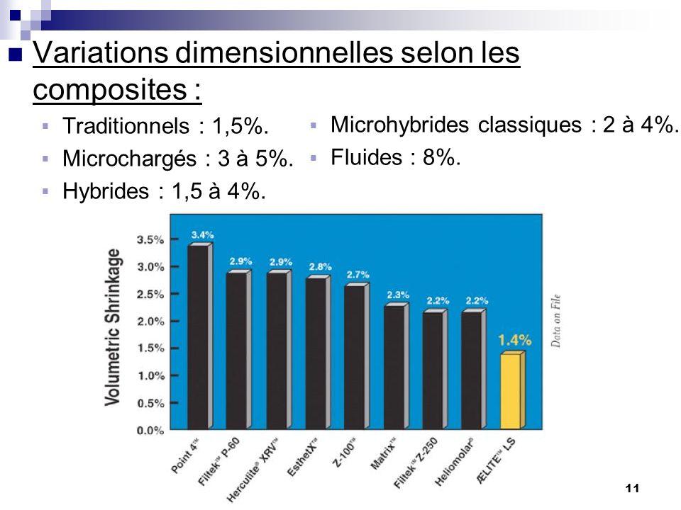 11 Variations dimensionnelles selon les composites : Traditionnels : 1,5%. Microchargés : 3 à 5%. Hybrides : 1,5 à 4%. Microhybrides classiques : 2 à