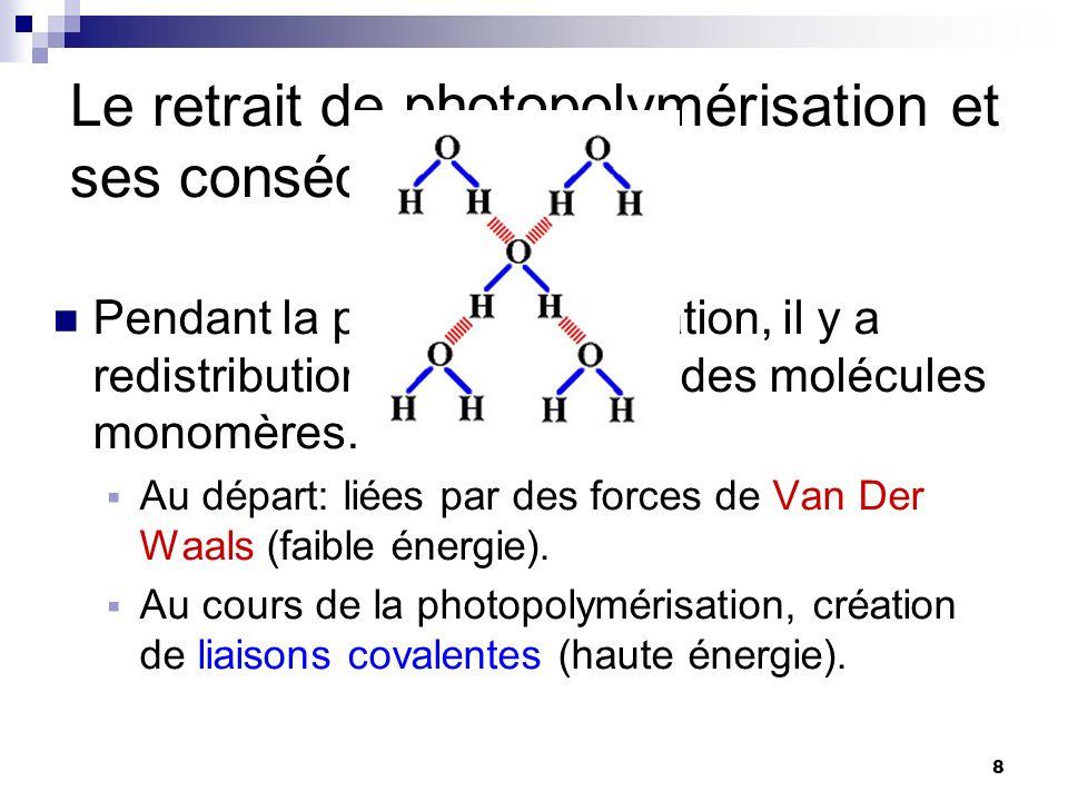 8 Pendant la photopolymérisation, il y a redistribution dans lespace des molécules monomères. Au départ: liées par des forces de Van Der Waals (faible