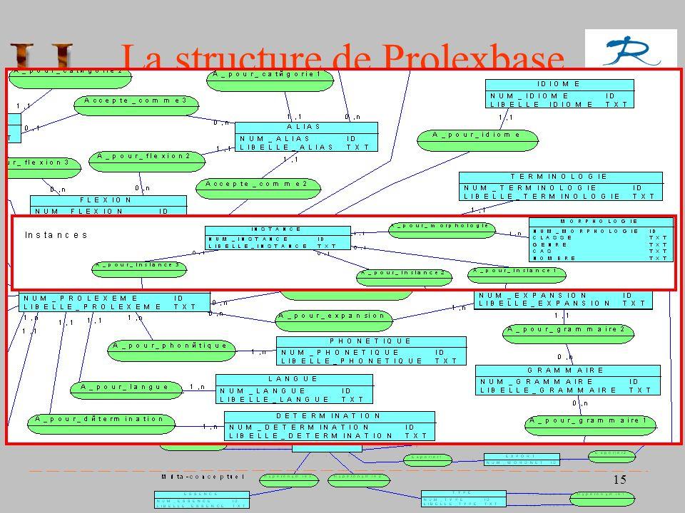 15 La structure de Prolexbase