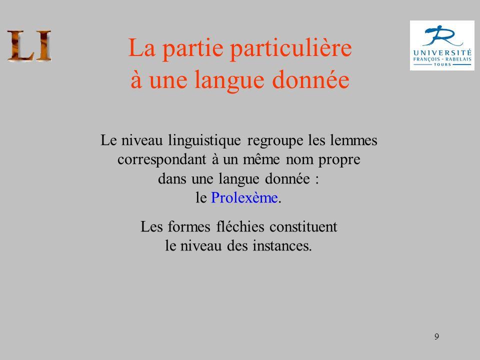 9 La partie particulière à une langue donnée Le niveau linguistique regroupe les lemmes correspondant à un même nom propre dans une langue donnée : le