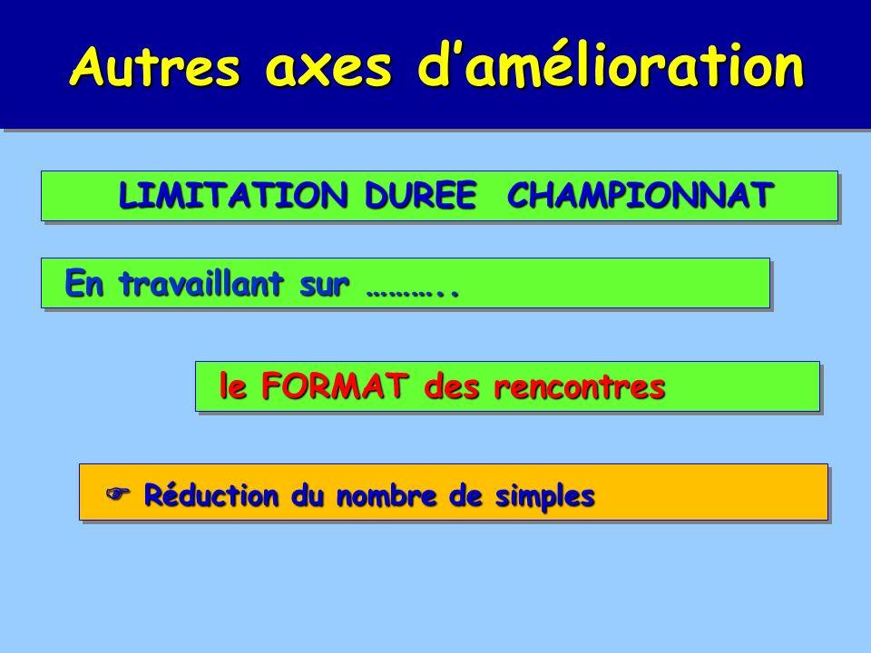 Réduction du nombre de simples Réduction du nombre de simples Autres axes damélioration En travaillant sur ………..