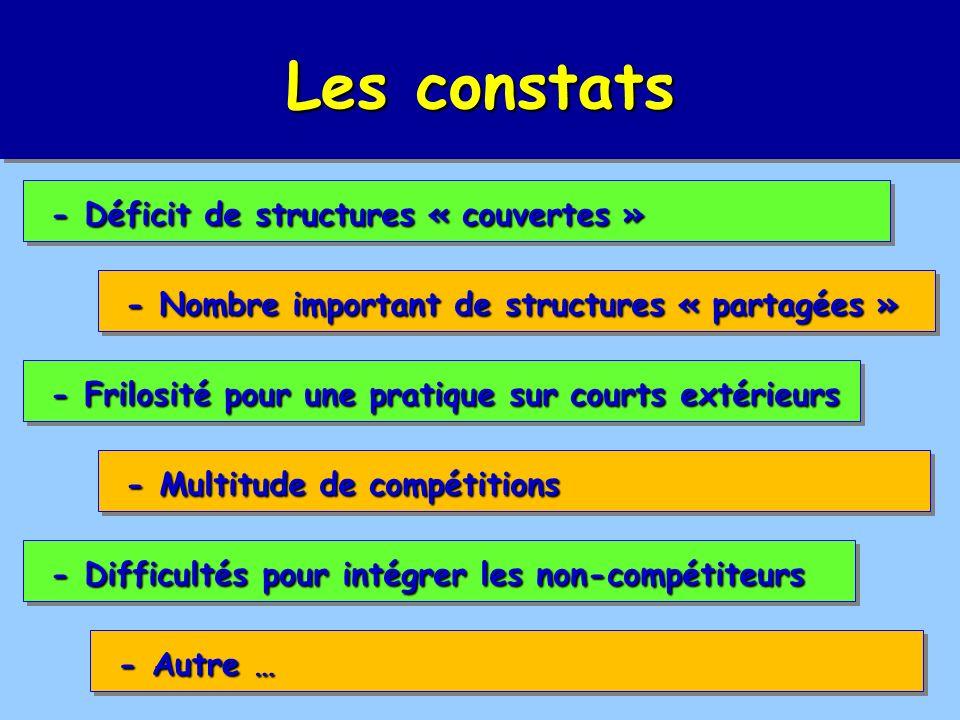 Les constats - Déficit de structures « couvertes » - Déficit de structures « couvertes » - Nombre important de structures « partagées » - Nombre important de structures « partagées » - Frilosité pour une pratique sur courts extérieurs - Frilosité pour une pratique sur courts extérieurs - Multitude de compétitions - Multitude de compétitions - Difficultés pour intégrer les non-compétiteurs - Difficultés pour intégrer les non-compétiteurs - Autre … - Autre …