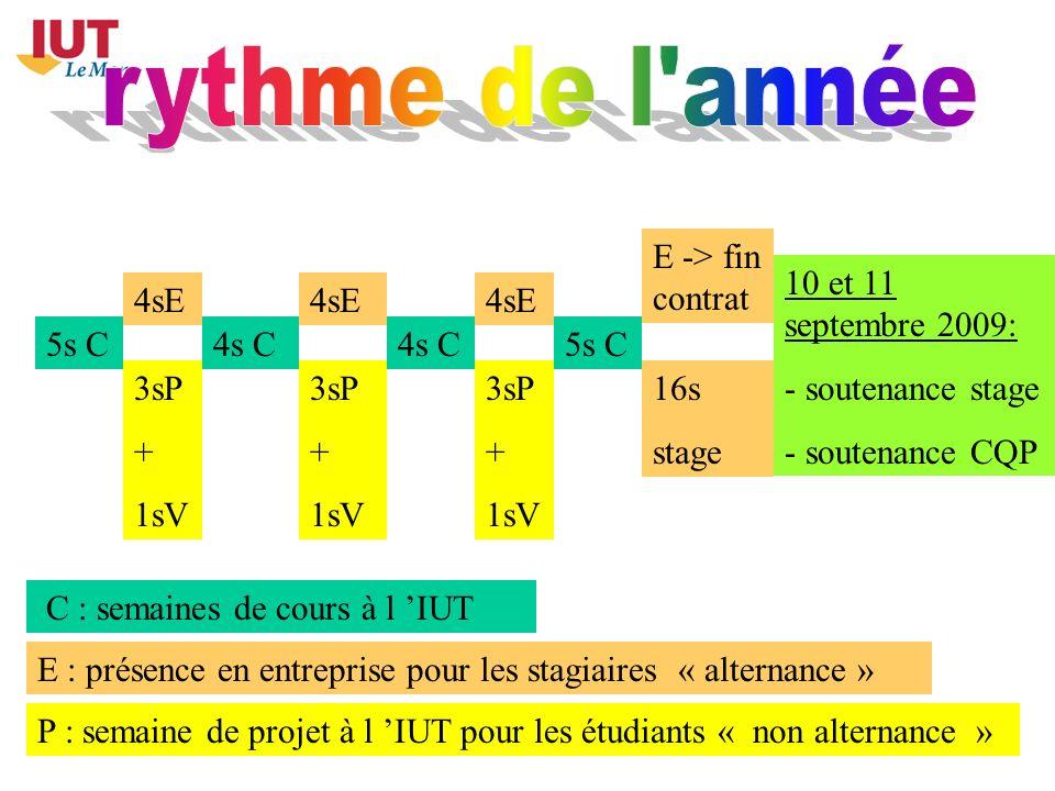 5s C 4sE E -> fin contrat 4s C 5s C 3sP + 1sV 3sP + 1sV 3sP + 1sV 16s stage 10 et 11 septembre 2009: - soutenance stage - soutenance CQP C : semaines