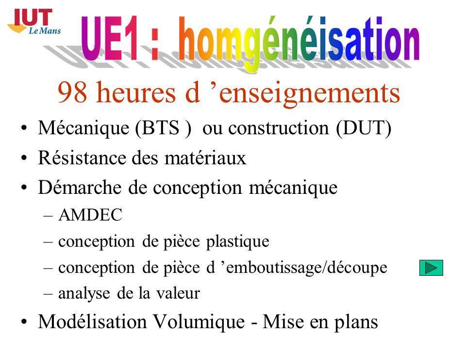 98 heures d enseignements Mécanique (BTS ) ou construction (DUT) Résistance des matériaux Démarche de conception mécanique –AMDEC –conception de pièce