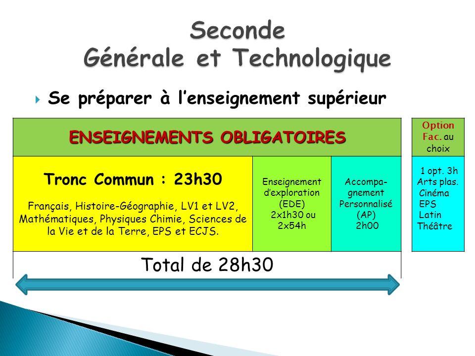 ENSEIGNEMENTS OBLIGATOIRES Option Fac. au choix Tronc Commun : 23h30 Français, Histoire-Géographie, LV1 et LV2, Mathématiques, Physiques Chimie, Scien