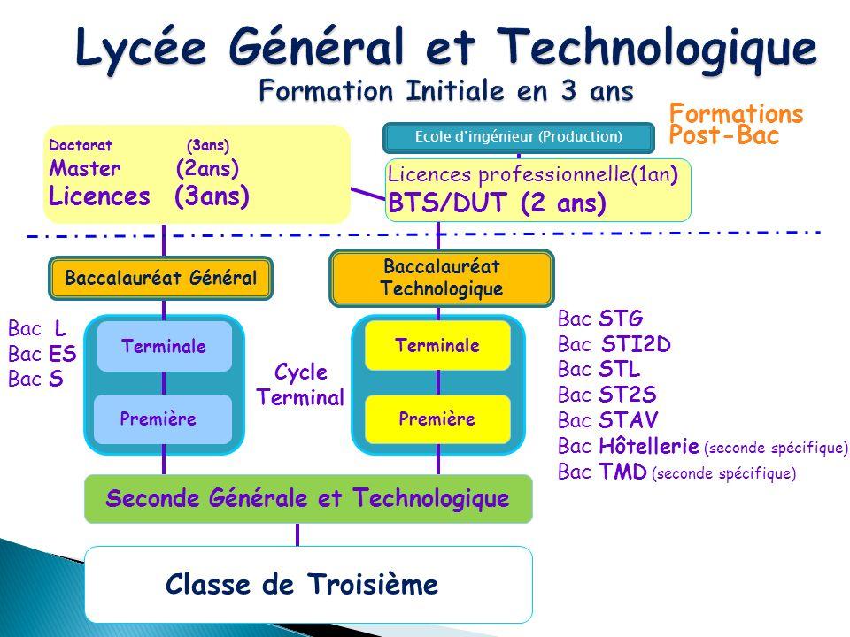 Terminale Classe de Troisième Doctorat (3ans) Master (2ans) Licences (3ans) Bac L Bac ES Bac S Bac STG Bac STI2D Bac STL Bac ST2S Bac STAV Bac Hôtelle