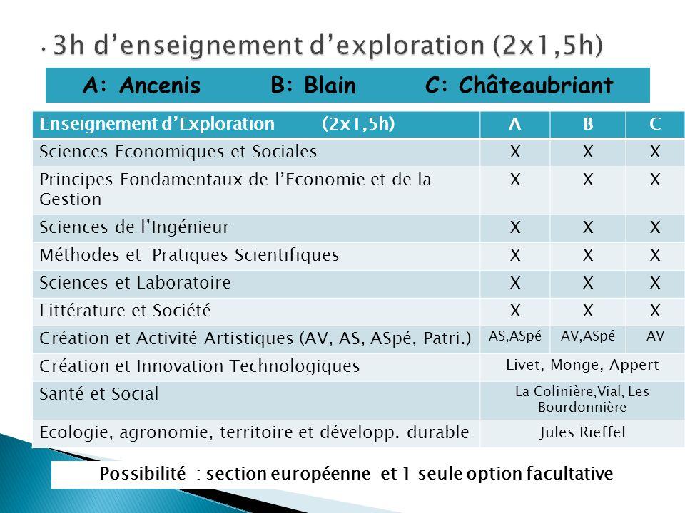 Enseignement dExploration (2x1,5h)ABC Sciences Economiques et SocialesXXX Principes Fondamentaux de lEconomie et de la Gestion XXX Sciences de lIngéni