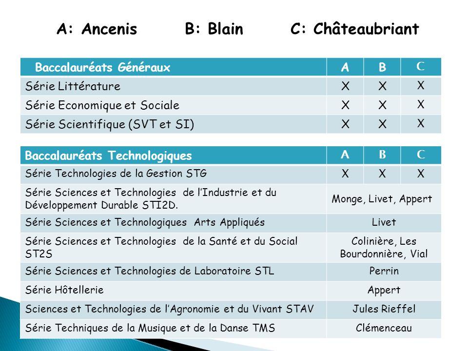 Baccalauréats GénérauxAB C Série LittératureXX X Série Economique et SocialeXX X Série Scientifique (SVT et SI)XX X Baccalauréats Technologiques ABC S