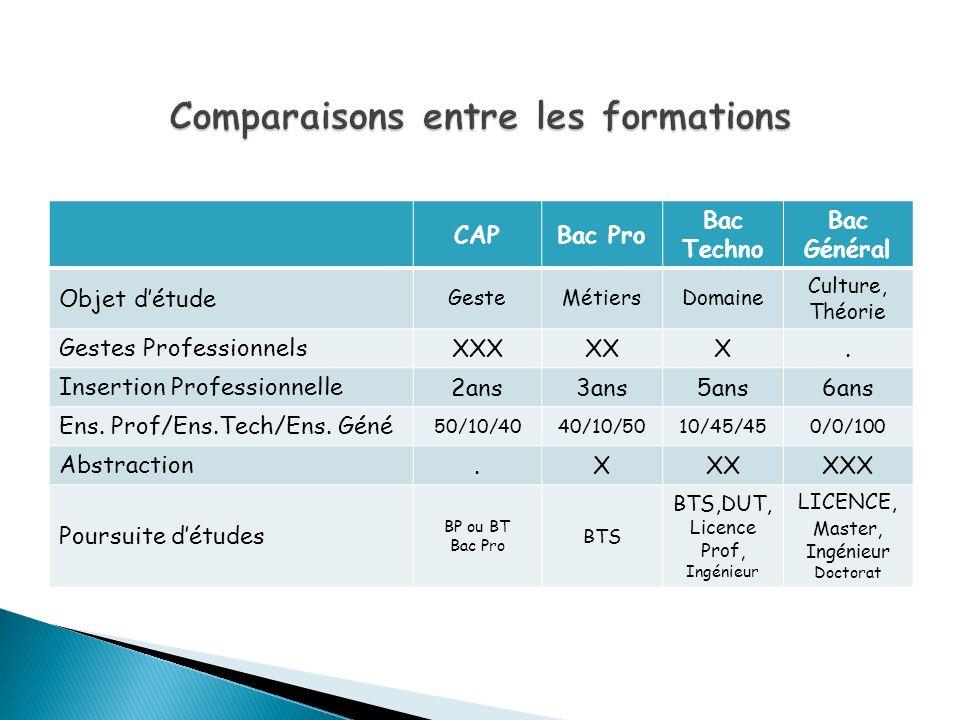 CAPBac Pro Bac Techno Bac Général Objet détude GesteMétiersDomaine Culture, Théorie Gestes Professionnels XXXXXX. Insertion Professionnelle 2ans3ans5a
