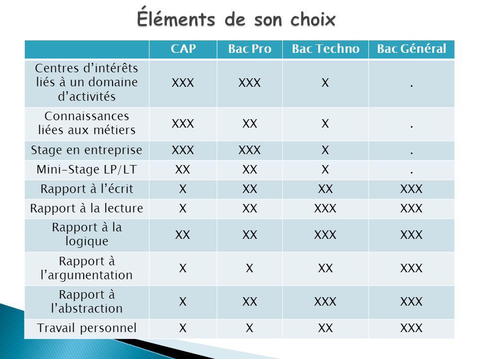 CAPBac ProBac TechnoBac Général Centres dintérêts liés à un domaine dactivités XXX X. Connaissances liées aux métiers XXXXXX. Stage en entrepriseXXX X