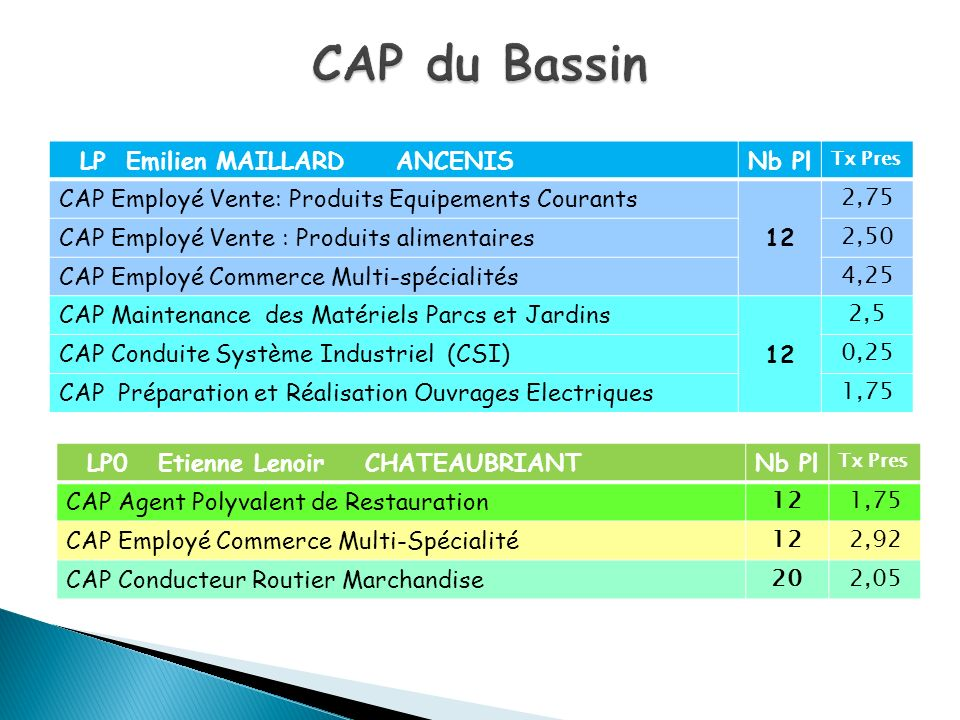 LP Emilien MAILLARD ANCENISNb Pl Tx Pres CAP Employé Vente: Produits Equipements Courants 12 2,75 CAP Employé Vente : Produits alimentaires 2,50 CAP E