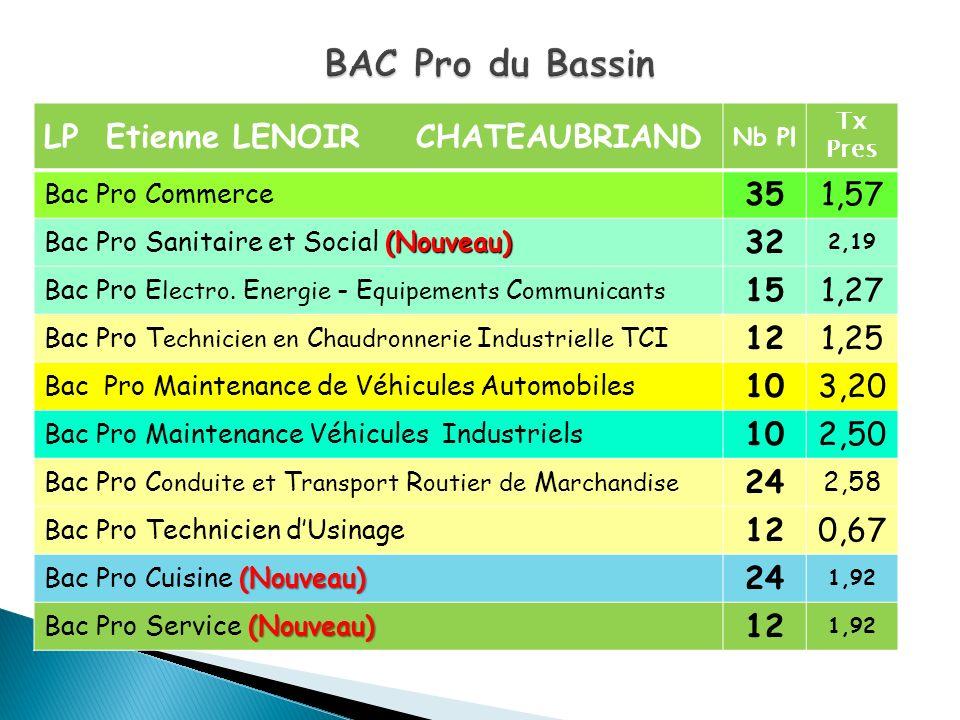 LP Etienne LENOIR CHATEAUBRIAND Nb Pl Tx Pres Bac Pro Commerce 351,57 (Nouveau) Bac Pro Sanitaire et Social (Nouveau) 32 2,19 Bac Pro E lectro. E nerg