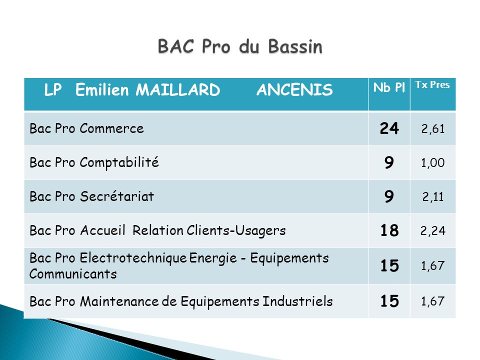 LP Emilien MAILLARD ANCENIS Nb Pl Tx Pres Bac Pro Commerce 24 2,61 Bac Pro Comptabilité 9 1,00 Bac Pro Secrétariat 9 2,11 Bac Pro Accueil Relation Cli