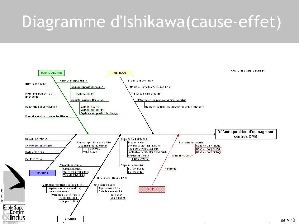 © XP Consulting – 2005LP – Amélioration continue – partie 2 : méthode de résolution de problème > 10 Diagramme d'Ishikawa(cause-effet)