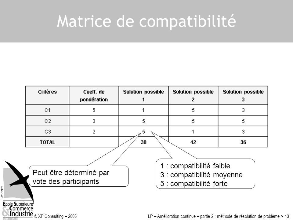 © XP Consulting – 2005LP – Amélioration continue – partie 2 : méthode de résolution de problème > 13 Matrice de compatibilité 1 : compatibilité faible