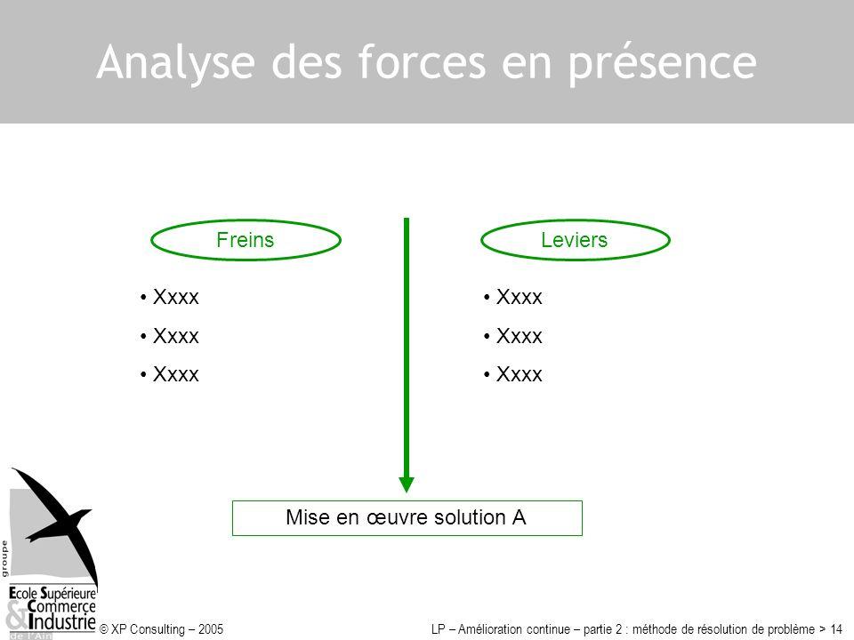 © XP Consulting – 2005LP – Amélioration continue – partie 2 : méthode de résolution de problème > 14 Analyse des forces en présence Mise en œuvre solu