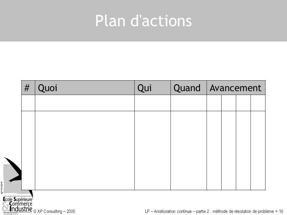 © XP Consulting – 2005LP – Amélioration continue – partie 2 : méthode de résolution de problème > 15 Plan d'actions #QuoiQuiQuandAvancement