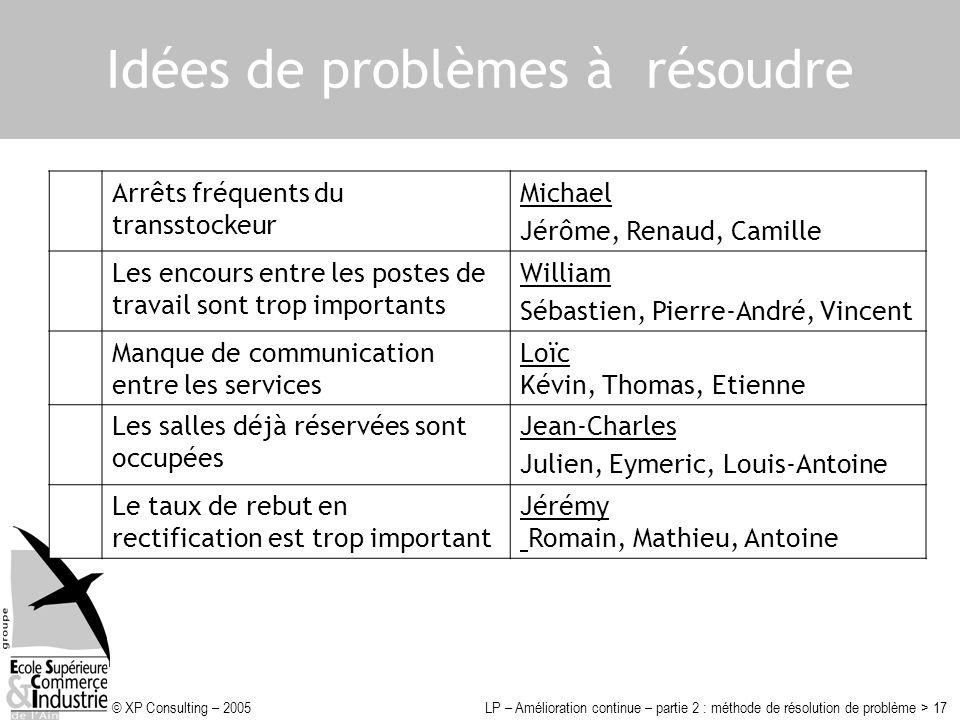 © XP Consulting – 2005LP – Amélioration continue – partie 2 : méthode de résolution de problème > 17 Idées de problèmes à résoudre Arrêts fréquents du