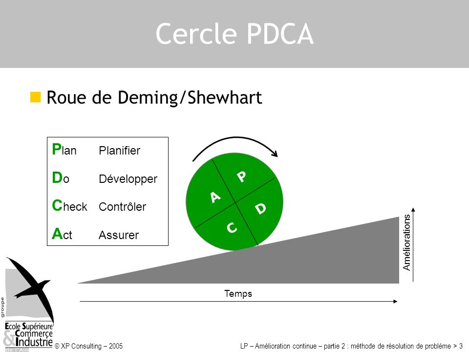 © XP Consulting – 2005LP – Amélioration continue – partie 2 : méthode de résolution de problème > 3 Cercle PDCA Roue de Deming/Shewhart Temps Améliora
