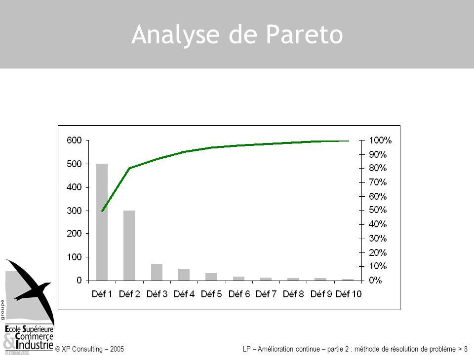 © XP Consulting – 2005LP – Amélioration continue – partie 2 : méthode de résolution de problème > 8 Analyse de Pareto