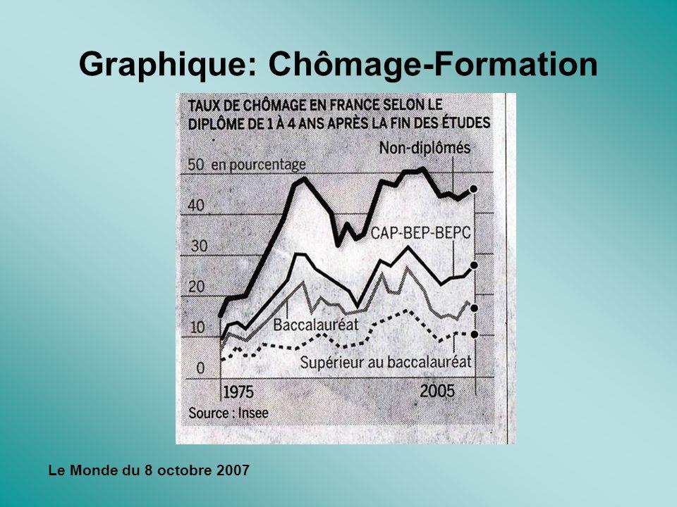 Graphique: Chômage-Formation Le Monde du 8 octobre 2007