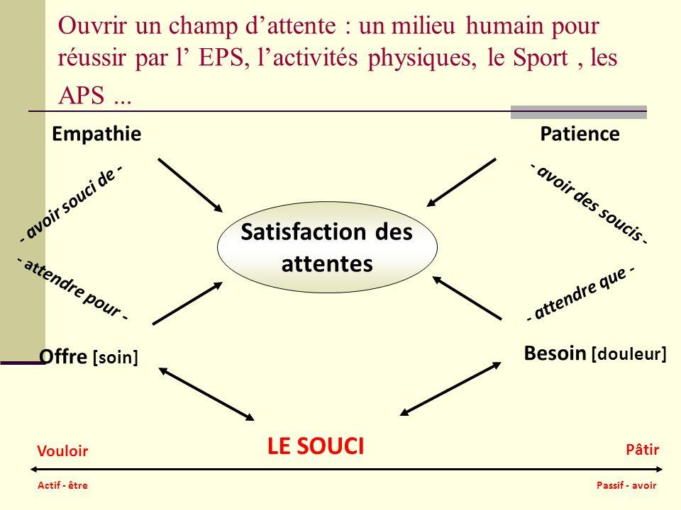 Ouvrir un champ dattente : un milieu humain pour réussir par l EPS, lactivités physiques, le Sport, les APS... Satisfaction des attentes EmpathiePatie