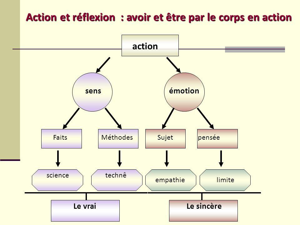 action sensémotion FaitsMéthodesSujetpensée sciencetechnê empathielimite Le vraiLe sincère Action et réflexion : avoir et être par le corps en action