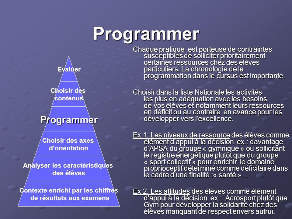 Programmer Chaque pratique est porteuse de contraintes susceptibles de solliciter prioritairement certaines ressources chez des élèves particuliers. L