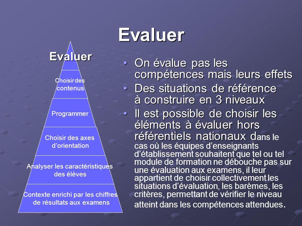 Evaluer On évalue pas les compétences mais leurs effetsOn évalue pas les compétences mais leurs effets Des situations de référence à construire en 3 n