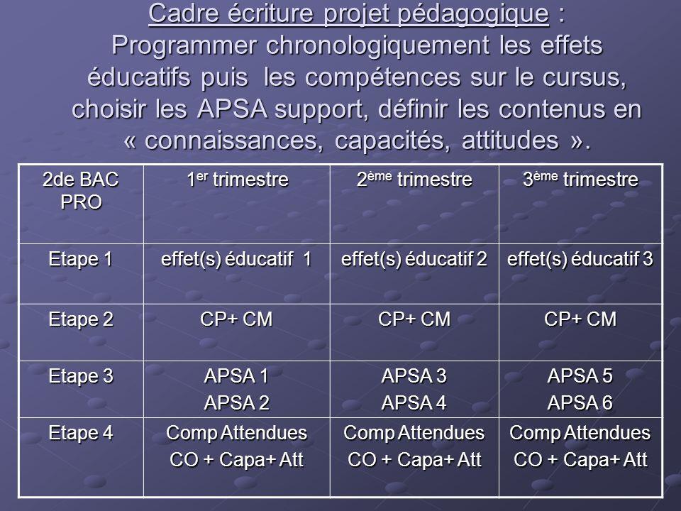 Cadre écriture projet pédagogique : Programmer chronologiquement les effets éducatifs puis les compétences sur le cursus, choisir les APSA support, dé
