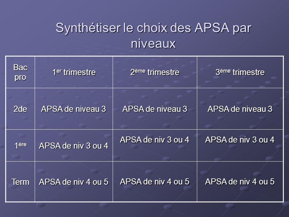 Synthétiser le choix des APSA par niveaux Bac pro 1 er trimestre 2 ème trimestre 3 ème trimestre 2de APSA de niveau 3 1 ère APSA de niv 3 ou 4 Term AP