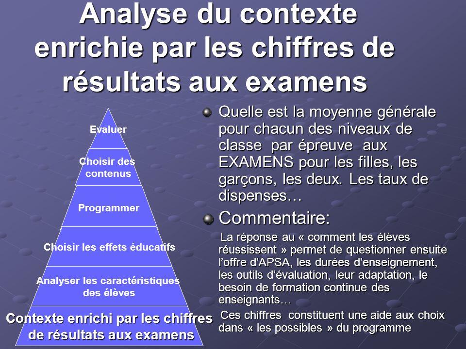 Analyse du contexte enrichie par les chiffres de résultats aux examens Analyse du contexte enrichie par les chiffres de résultats aux examens Quelle e