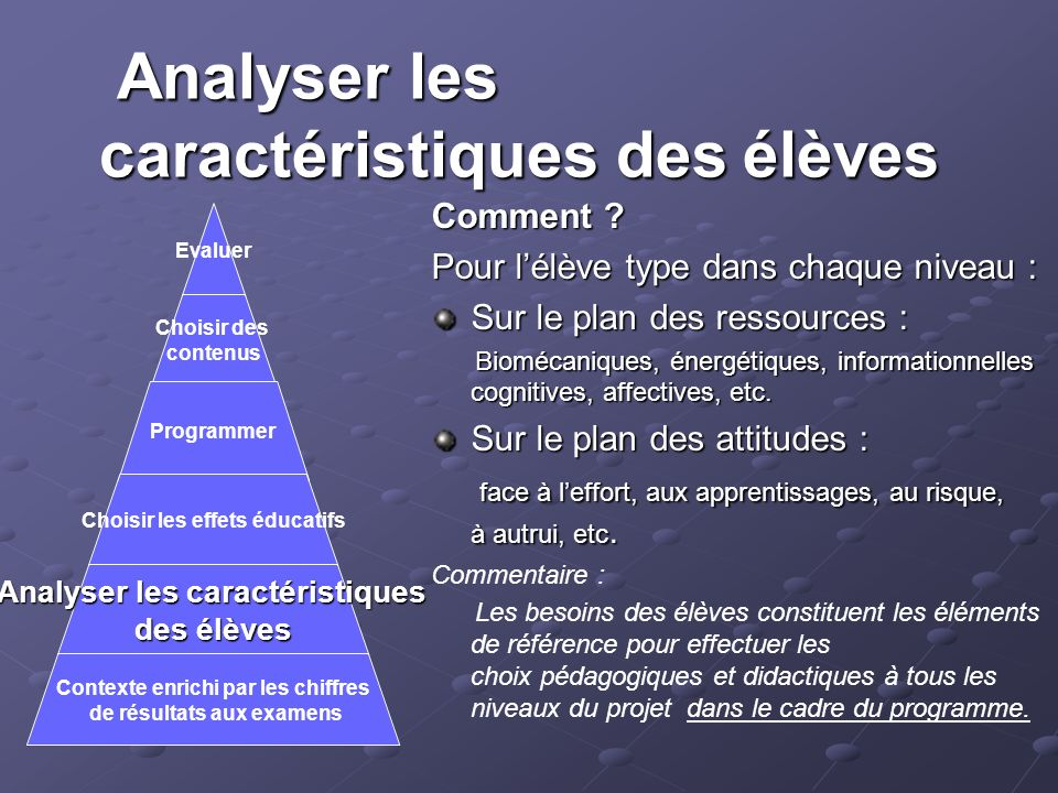 Analyser les caractéristiques des élèves Analyser les caractéristiques des élèves Comment ? Pour lélève type dans chaque niveau : Sur le plan des ress