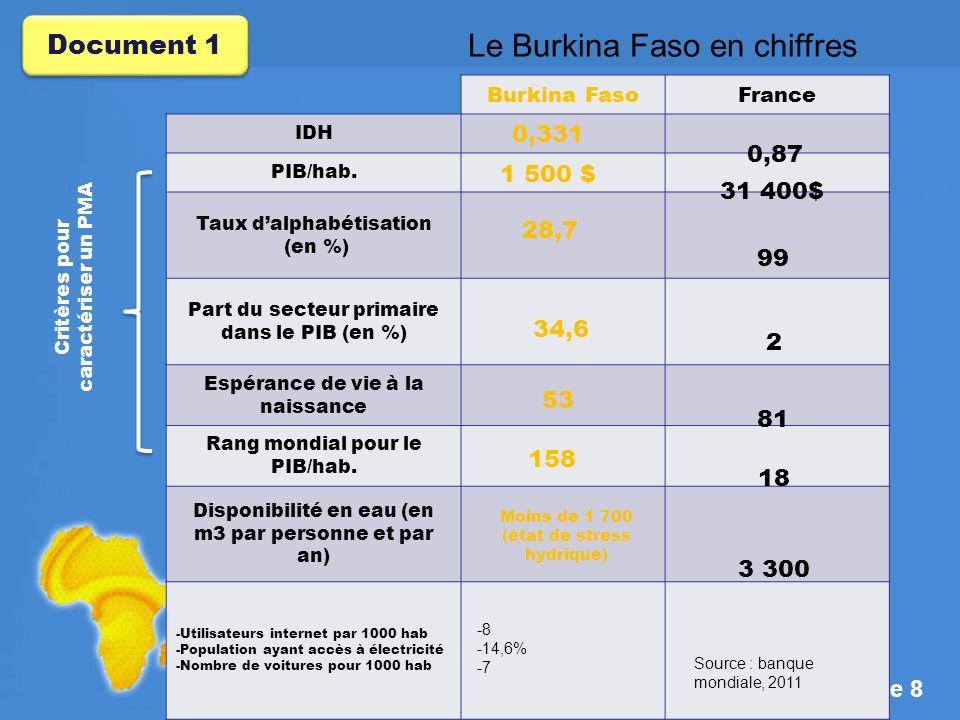 Page 19 Document 3 Le marché international du coton : ses conséquences pour le Burkina Faso