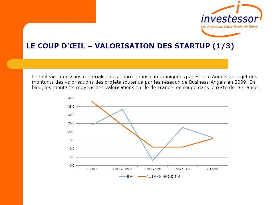 LE COUP DŒIL – VALORISATION DES STARTUP (1/3) Le tableau ci-dessous matérialise des informations communiquées par France Angels au sujet des montants