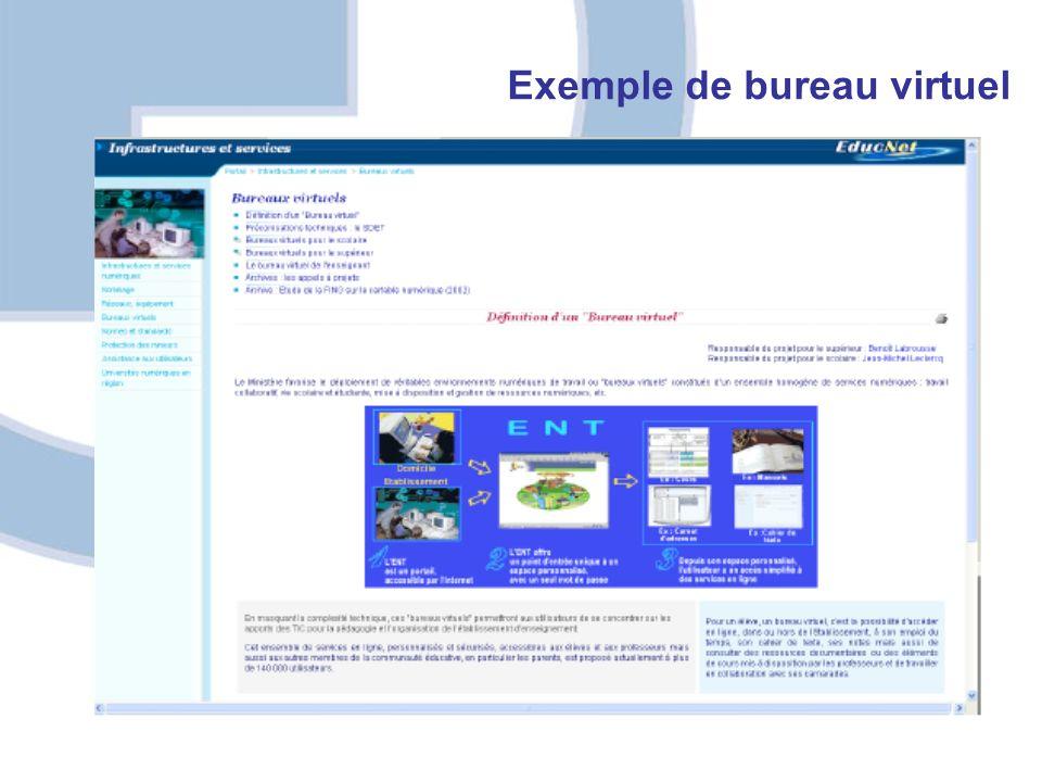Les innovations technologiques Exemple de bureau virtuel