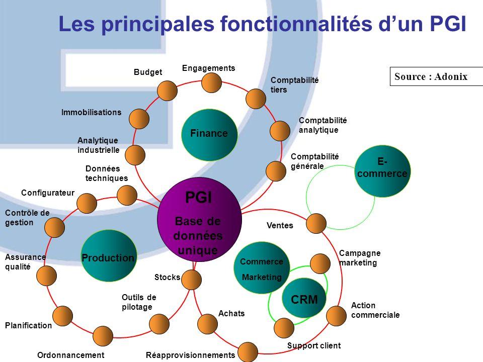 Les principales fonctionnalités dun PGI PGI Base de données unique CRM Commerce Marketing Production Finance E- commerce Ventes Comptabilité générale