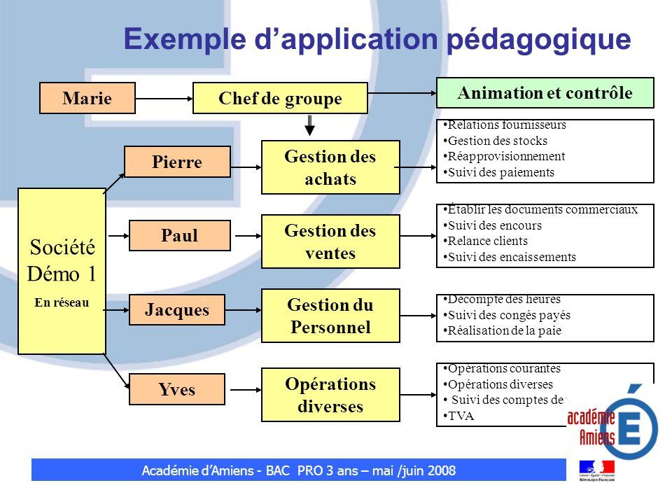Exemple dapplication pédagogique Société Démo 1 En réseau Yves Jacques Paul Pierre Gestion du Personnel Gestion des ventes Gestion des achats Opératio